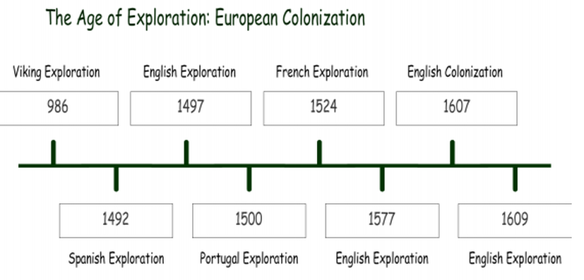 European Colonization Timeline - The Age of Discovery